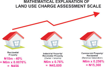 Land-Use-Charge1